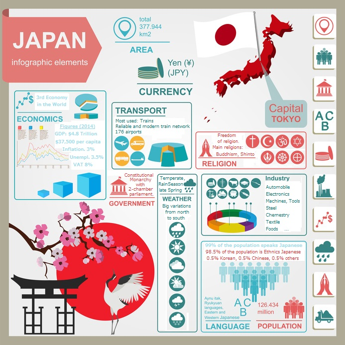 Japan infographics and data