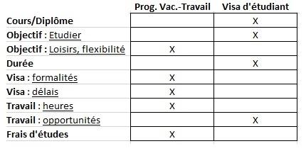 PVT-visa-étudiant