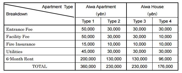 Appartement-Aiwa-Motivist