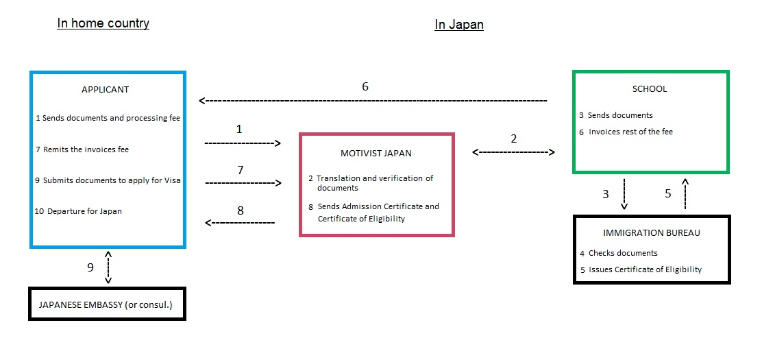 process-to-study-in-japan