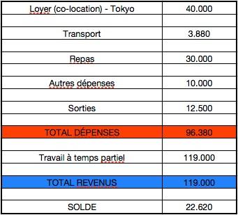 Budget-étudier-au-Japon